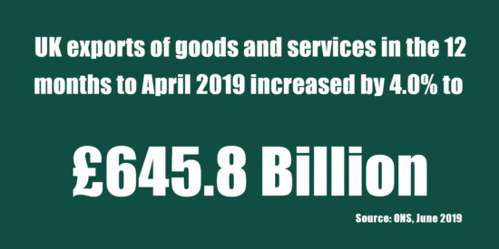 UK Exports of Goods & Services Increased by 4% in the 12 Months to April 2019