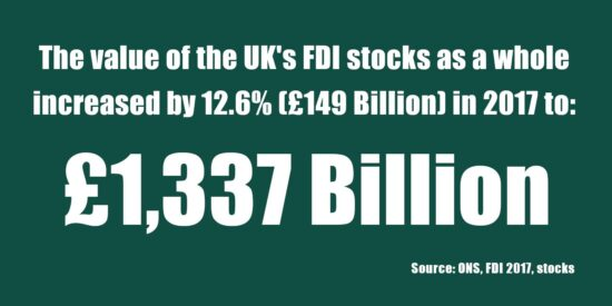 Value of the UK's FDI Stocks as a Whole Increased by 12.6% (£149bn) in 2017 to £1,337bn