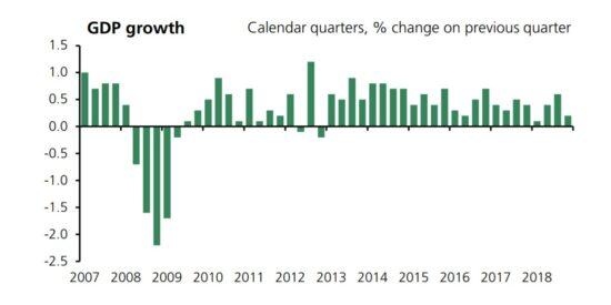 UK GDP Quarterly Growth 2007-2018