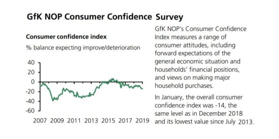 UK GfK NOP Consumer Confidence Survey 2007 to 2019