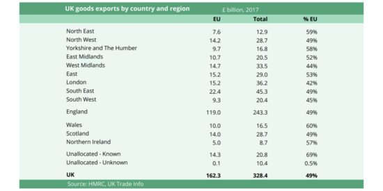 UK Goods Exports to the EU by Country and UK Region