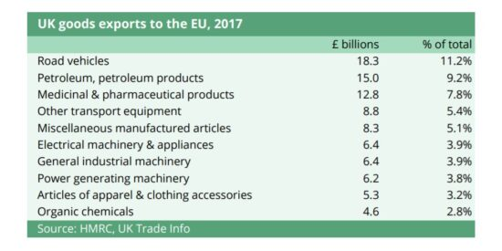 UK Goods Exports to the EU, 2017