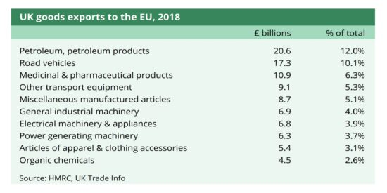 UK Goods Exports to the EU, 2018