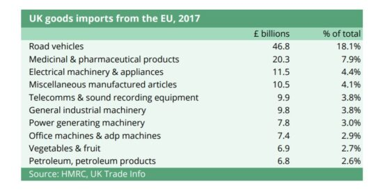 UK Goods Imports from the EU, 2017