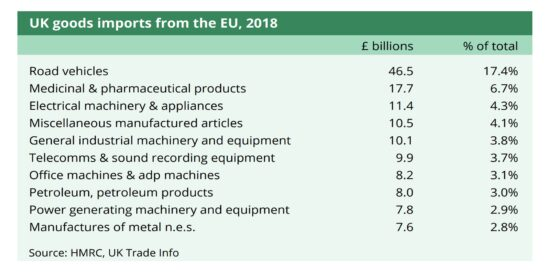 UK Goods Imports from the EU, 2018