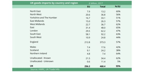 UK Goods Imports to the EU by Country and UK Region
