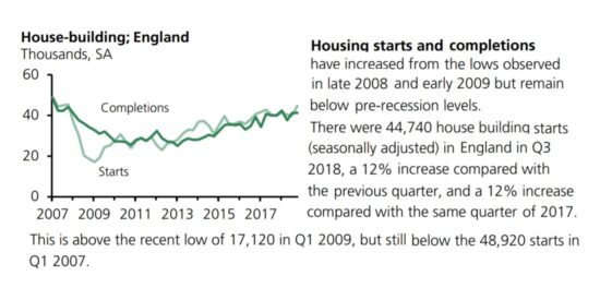 UK House Building Starts & Completions in England 2007 to 2019