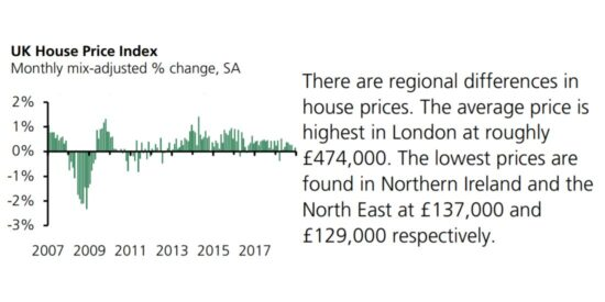 UK House Price Index 2007 to 2019