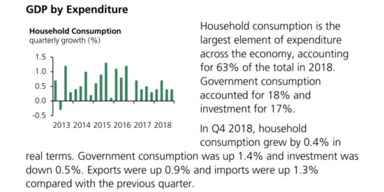 UK Household Consumption Quarterly Growth 2013 to 2018