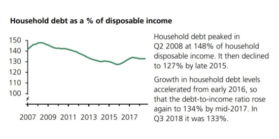 UK Household Debt as a Percentage of Disposable Income 2007 to 2019