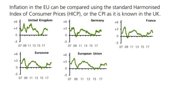 UK Inflation Compared to EU Inflation 2007 to 2019