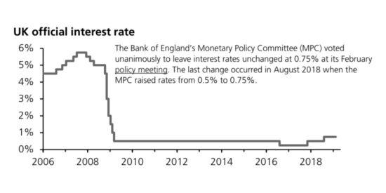 UK Interest Rates 2006 to 2019