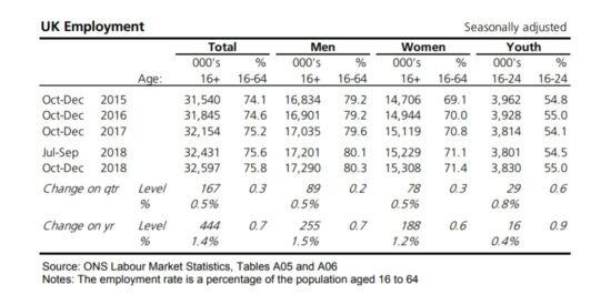 UK Labour Market Employment Statistics 2015 to 2019