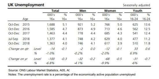 UK Labour Market Unemployment Statistics 2015 to 2019