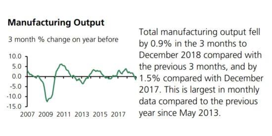 UK Manufacturing Output 2007 to 2019