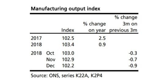 UK Manufacturing Output Index 2017 to 2019