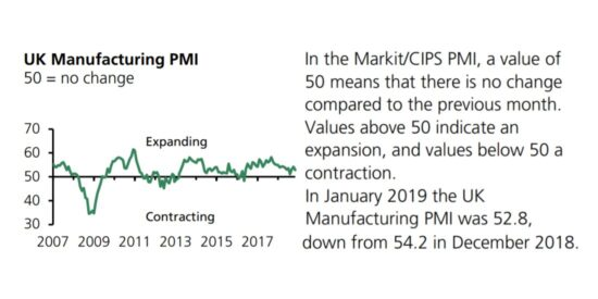 UK Manufacturing PMI 2007 to 2019