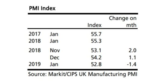 UK Manufacturing PMI Index 2017 to 2019