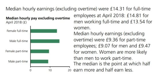 UK Median Hourly Pay Excluding Overtime April 2018