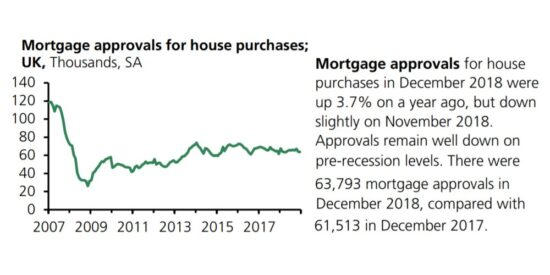 UK Mortgage Approvals for House Purchases 2007 to 2019