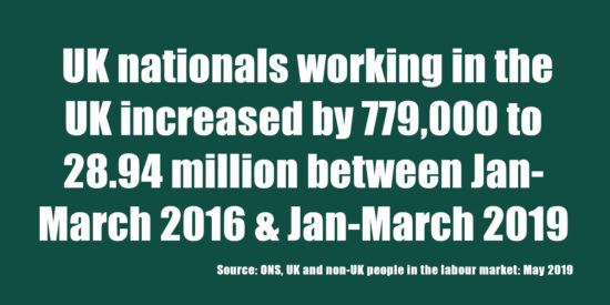 UK Nationals Working in the UK Increased by 779,000 to 28.94 Million May 2019