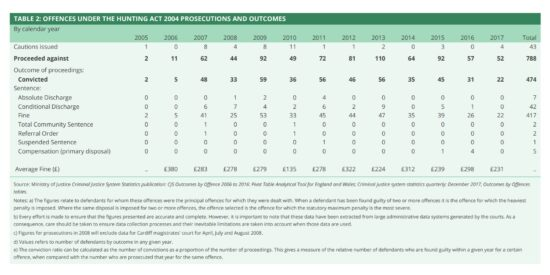 UK Offences Under The Hunting Act 2004 Prosecutions & Outcomes