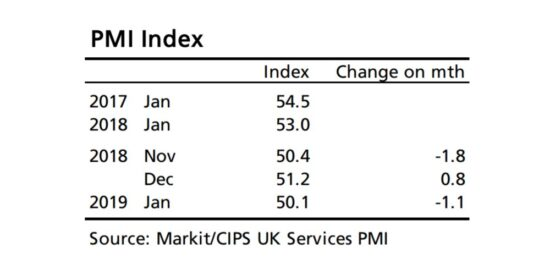 UK PMI Index 2007 to 2019