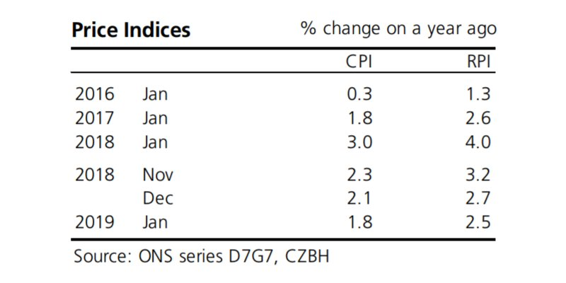 UK Prices Index CPI and RPI 2016 to 2019