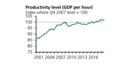 UK Productivity Levels GDP Per Hour 2001 to 2018
