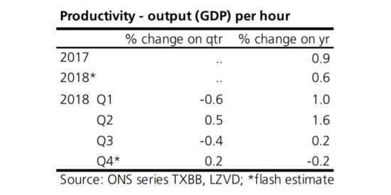 UK Productivity Output GDP Per Hour 2018