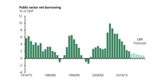 UK Public Sector Net Borrowing 1974 to 2024