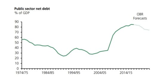 UK Public Sector Net Debt 1974 to 2024