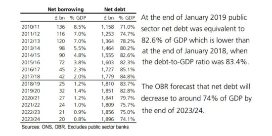 UK Public Sector Net Debt & Net Borrowing 2010 to 2024