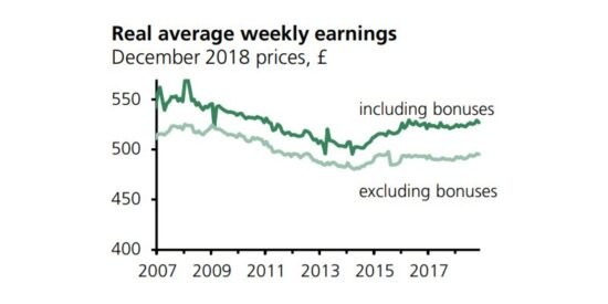 UK Real Average Weekly Earnings 2007 to 2019