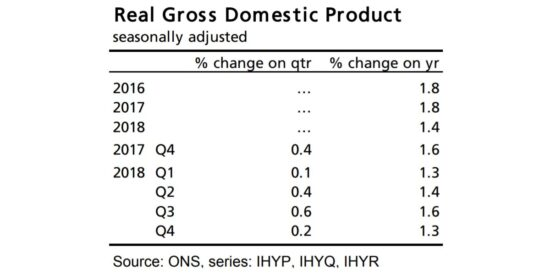 UK Real Gross Domestic Product Growth 2018