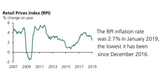 UK Retail Prices Index (RPI) 2007 to 2019