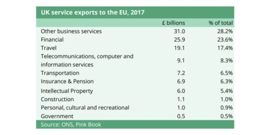 UK Service Exports to the EU, 2017