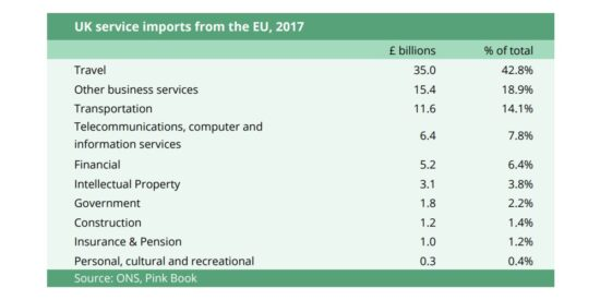 UK Service Imports from the EU, 2017