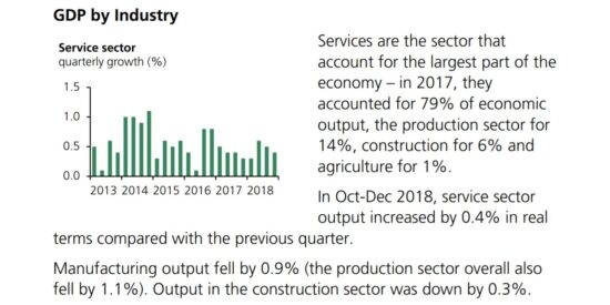 UK Service Sector Quarterly Growth 2013 to 2018