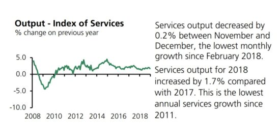 UK Services Output 2008 to 2018