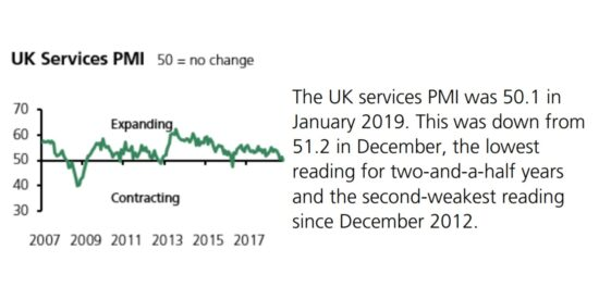 UK Services PMI 2007 to 2019
