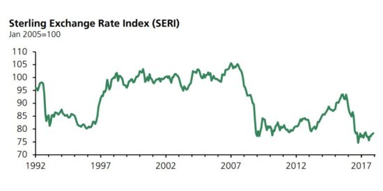 UK Sterling Exchange Rate Index 1992 to 2018