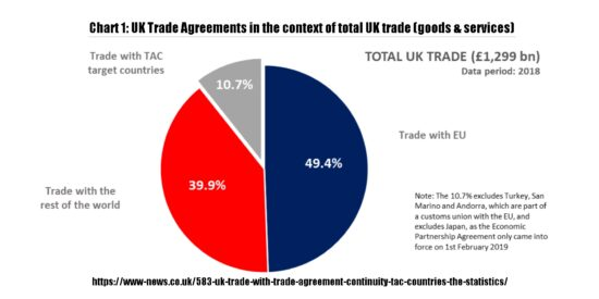 UK Trade Agreements in the Context of Total UK Trade in Goods & Services