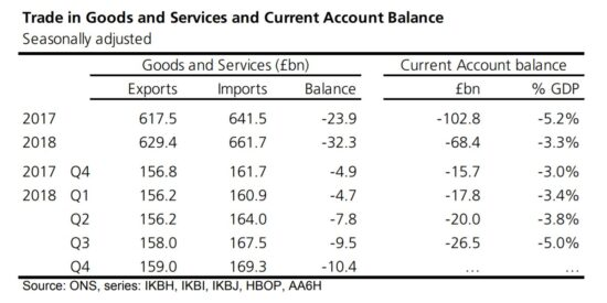 UK Trade in Goods & Services & Current Account Balance 2017 to 2018
