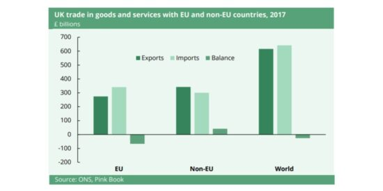 UK Trade in Goods and Services with EU and Non-EU Countries, 2017