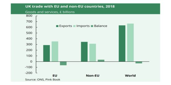 UK Trade in Goods and Services with EU and Non-EU Countries, 2018