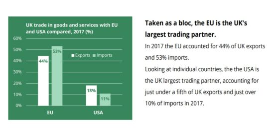 UK Trade in Goods and Services with EU and USA Compared, 2017