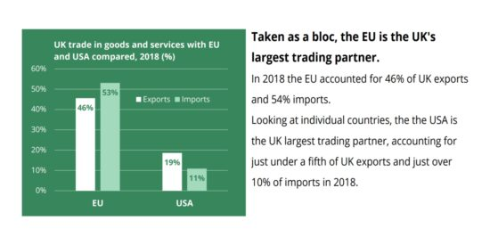 UK Trade in Goods and Services with EU and USA Compared, 2018