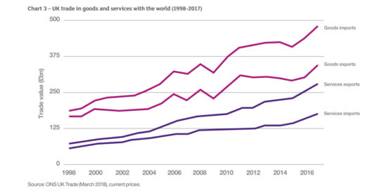 UK Trade in Goods and Services with the World (1998-2017)
