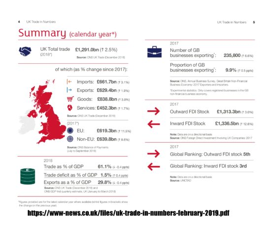UK Trade in Numbers Summary Calendar Year 2018